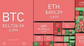 چه بر سر بازار خونین فعلی ارز دیجیتال خواهد آمد؟