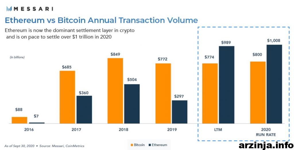 ارزش معاملات سالانه برای بیت کوین و اتریوم