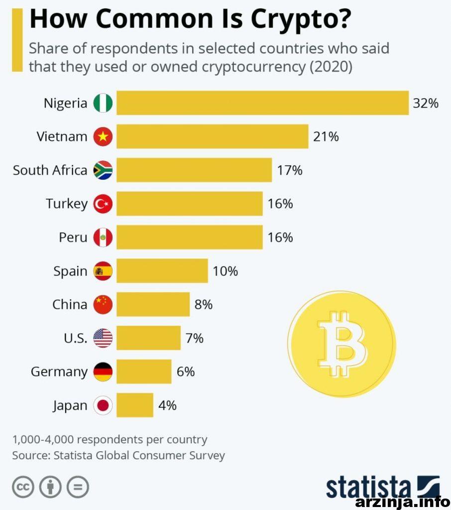 درصد افرادی که از بیت کوین استفاده کرده اند
