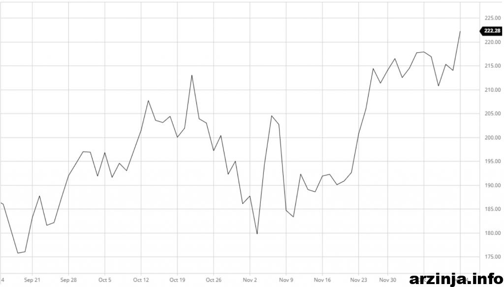 نمودار عملکرد سه ماهه سهام پی پال