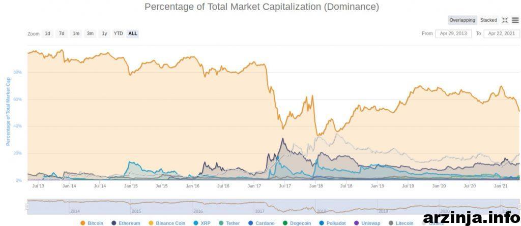 ارزش بازار ارزهای دیجیتال