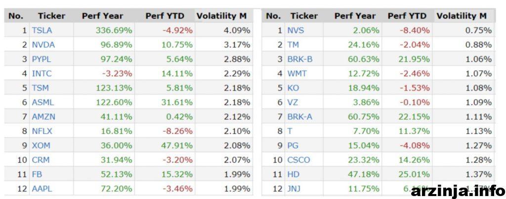 12 سهام بی ثبات با ارزش بازار 200 میلیارد دلاری