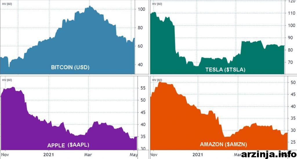 نوسان بیت کوین در مقایسه با بازار سهام در بازه 60 روزه