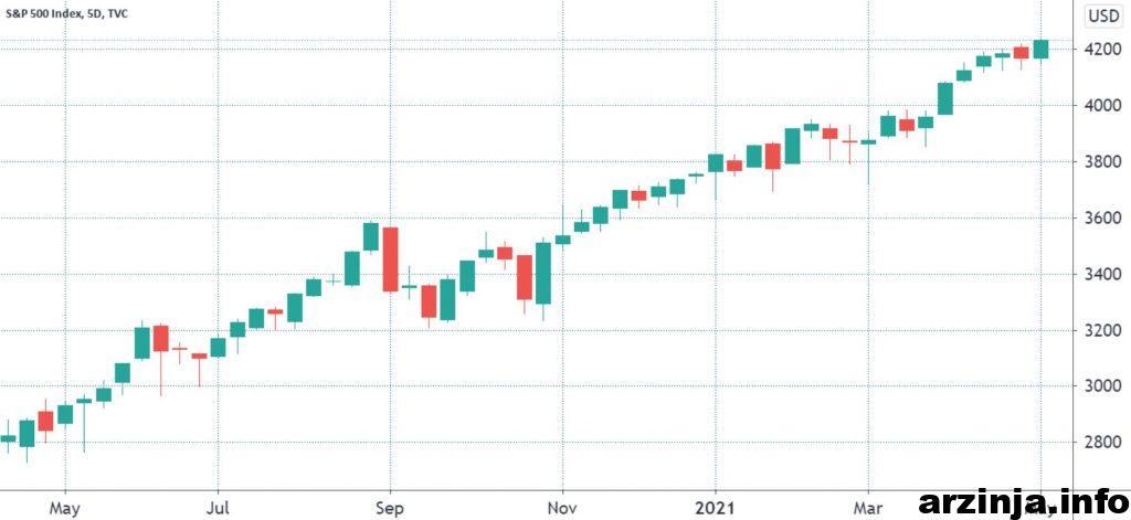 عملکرد 12 ماهه S&P 500
